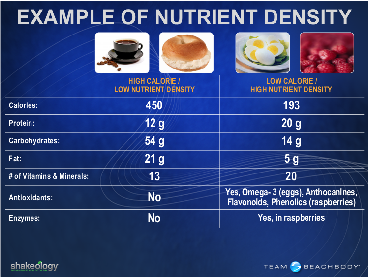 nutrient density Such dietary guidance presupposes the existence of a nutrient density standard however, a review of the literature shows that the concept of a.